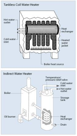 Indirect Water Heaters